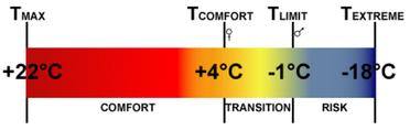 Comment est mesurée la température d'un sac de couchage. L'industrie a mis en place un des notions de températures de confort, limites et extrêmes.