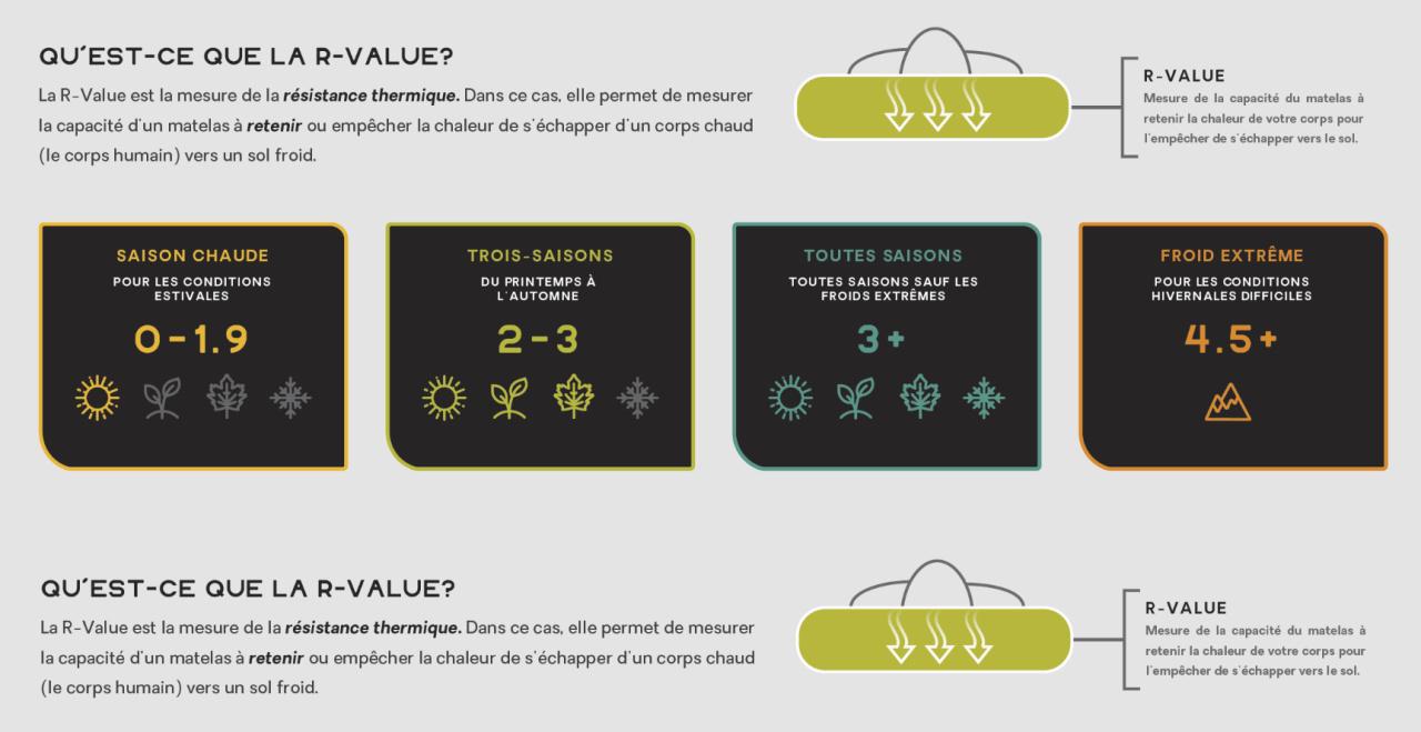 Qu'est-ce que la R-Value?