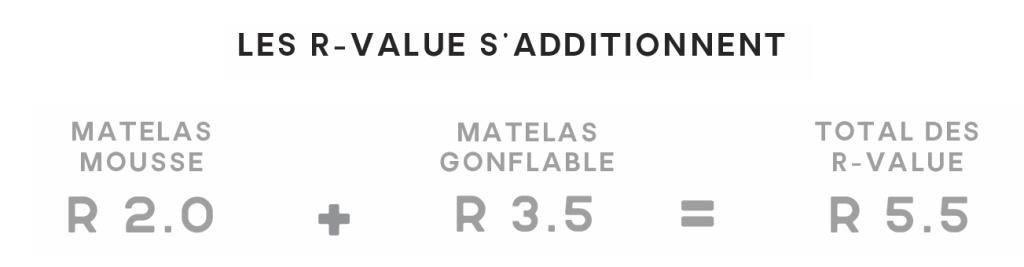 Addition des R-Value